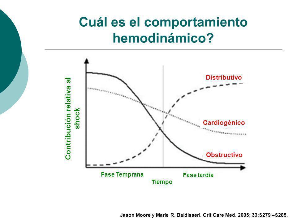Cuál es el comportamiento hemodinámico