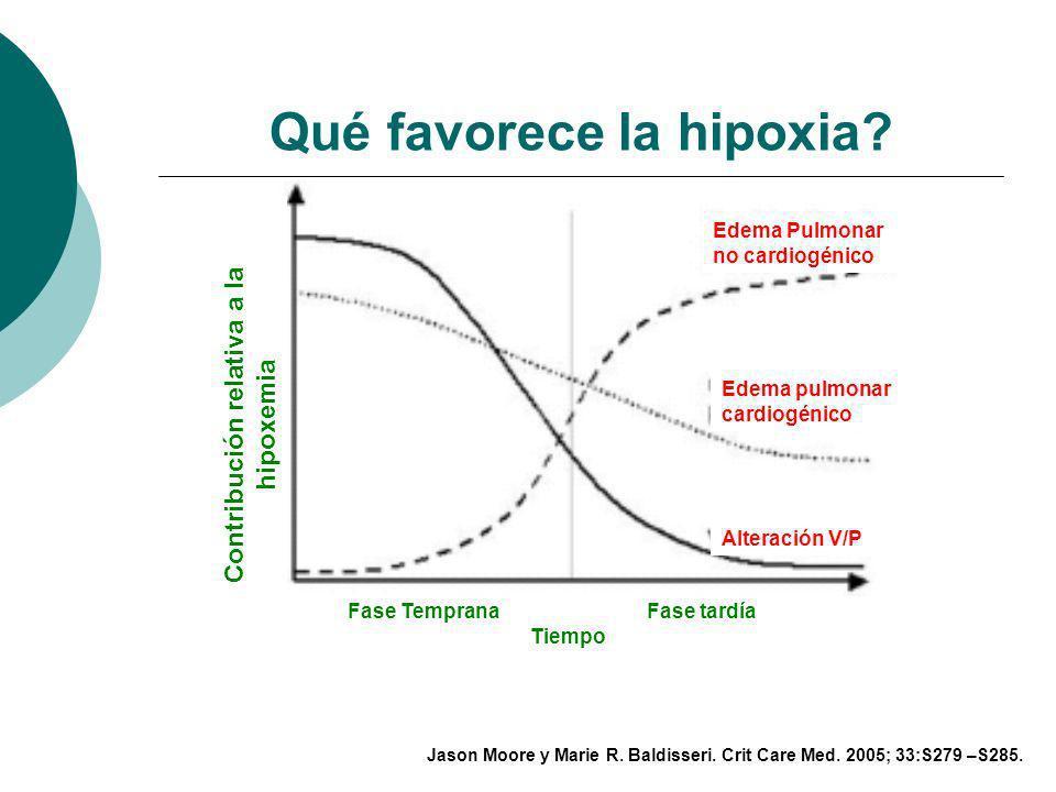 Qué favorece la hipoxia
