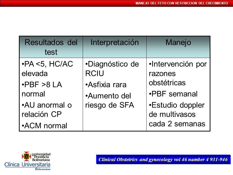 Resultados del test Interpretación Manejo PA <5, HC/AC elevada