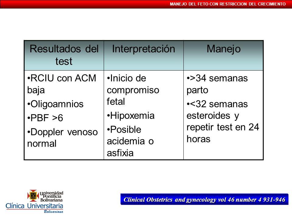 Resultados del test Interpretación Manejo RCIU con ACM baja