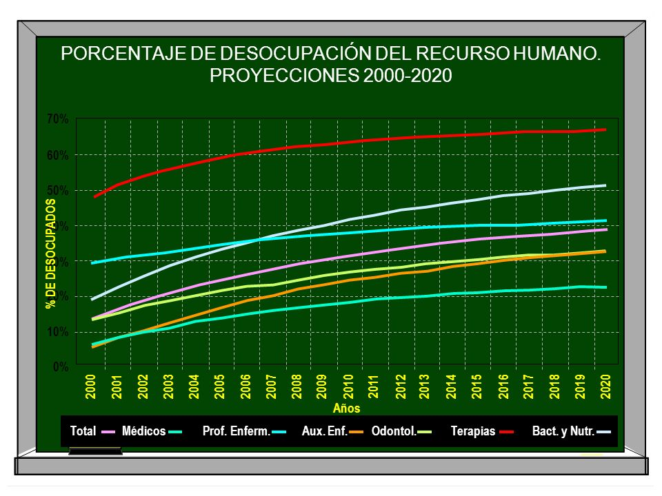 PORCENTAJE DE DESOCUPACIÓN DEL RECURSO HUMANO. PROYECCIONES 2000-2020