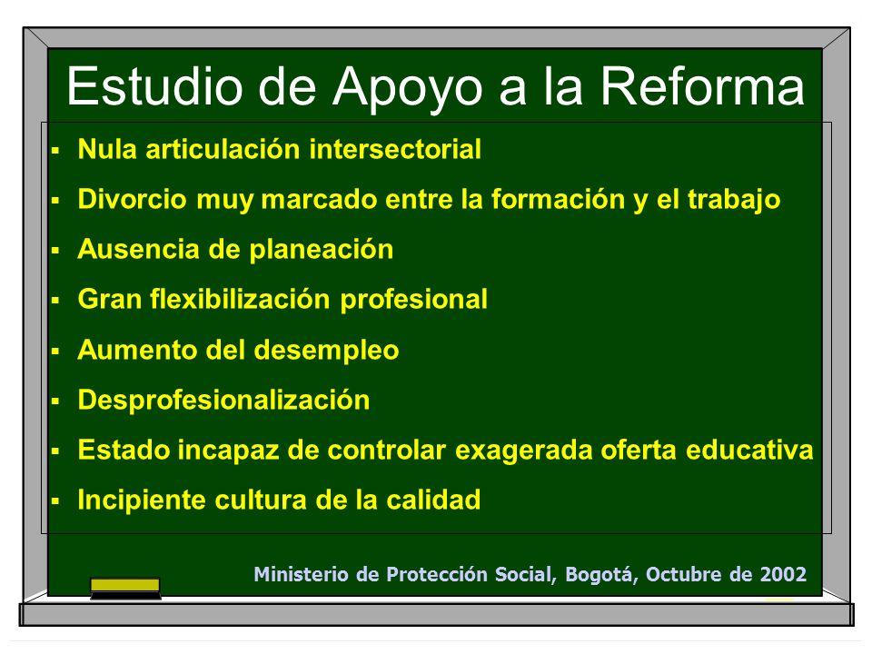 Estudio de Apoyo a la Reforma