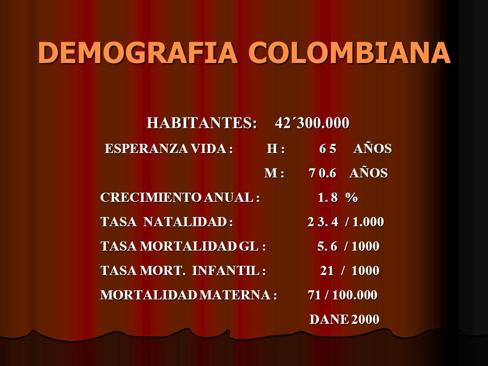 DEMOGRAFIA COLOMBIANA