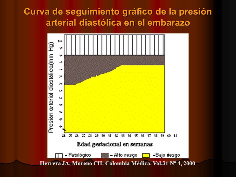 Curva de seguimiento gráfico de la presión arterial diastólica en el embarazo