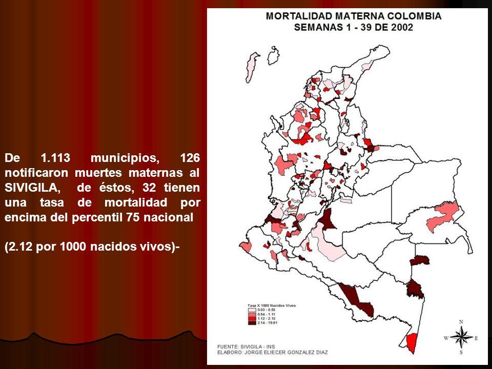 De 1.113 municipios, 126 notificaron muertes maternas al SIVIGILA, de éstos, 32 tienen una tasa de mortalidad por encima del percentil 75 nacional
