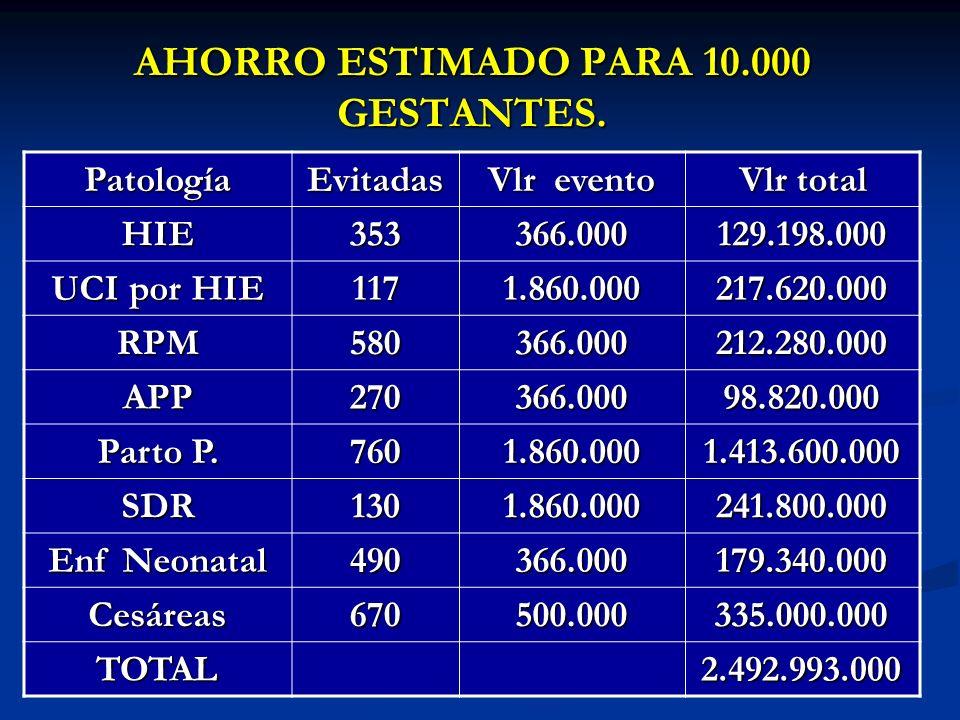 AHORRO ESTIMADO PARA 10.000 GESTANTES.