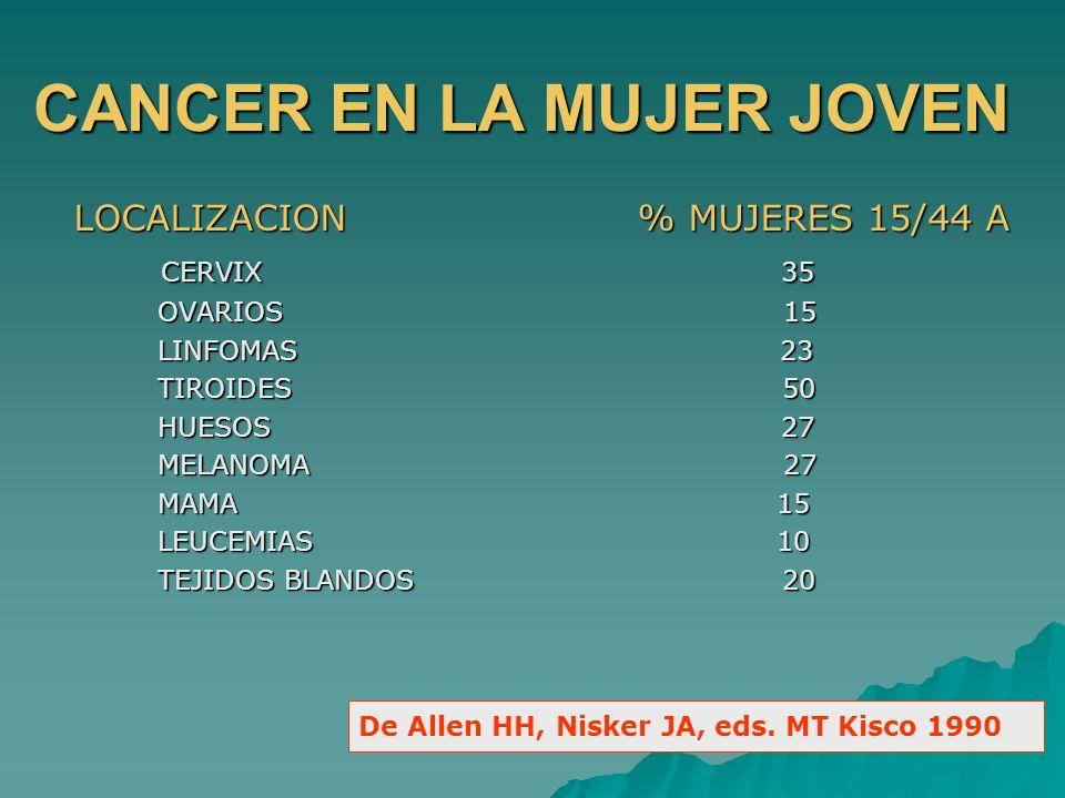 CANCER EN LA MUJER JOVEN