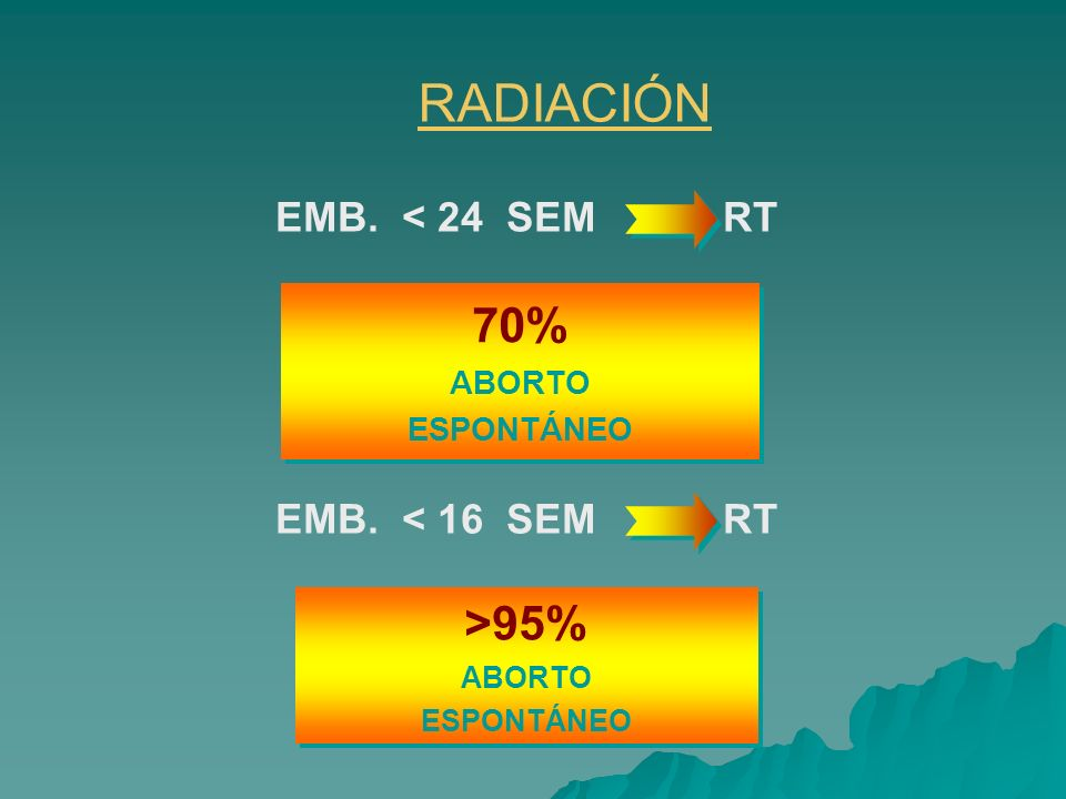 RADIACIÓN 70% >95% EMB. < 24 SEM RT EMB. < 16 SEM RT ABORTO