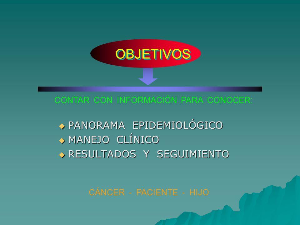 OBJETIVOS PANORAMA EPIDEMIOLÓGICO MANEJO CLÍNICO