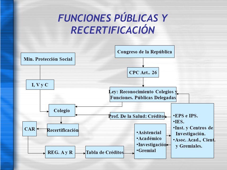FUNCIONES PÚBLICAS Y RECERTIFICACIÓN
