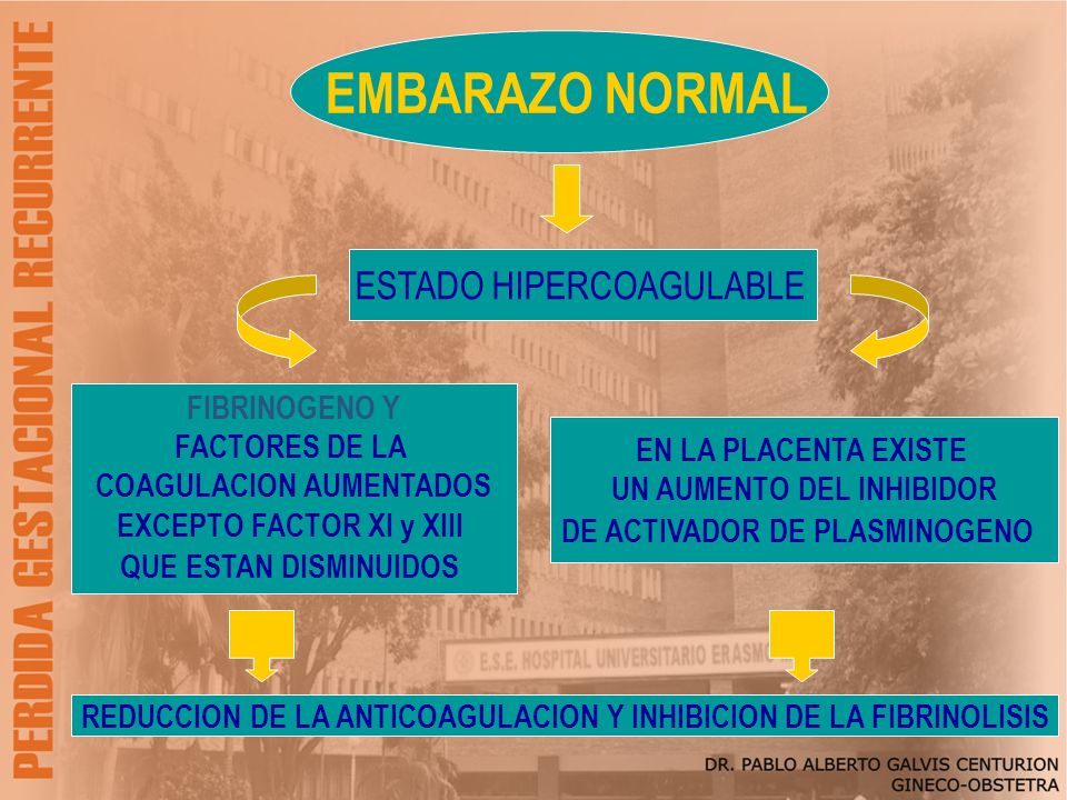 EMBARAZO NORMAL ESTADO HIPERCOAGULABLE FIBRINOGENO Y FACTORES DE LA
