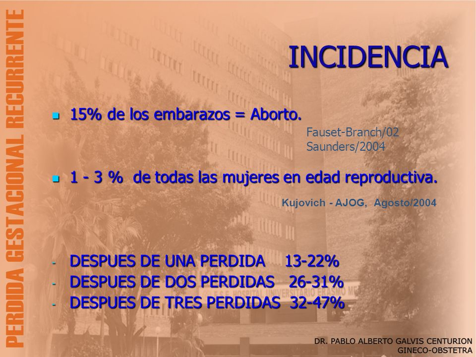 INCIDENCIA 15% de los embarazos = Aborto.