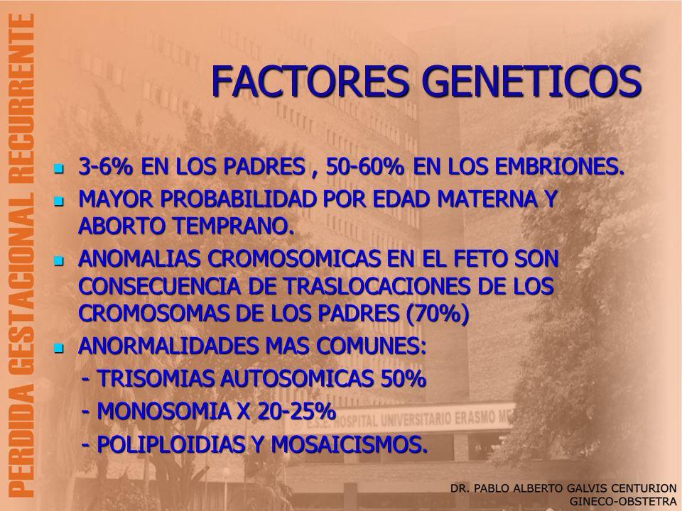 FACTORES GENETICOS 3-6% EN LOS PADRES , 50-60% EN LOS EMBRIONES.