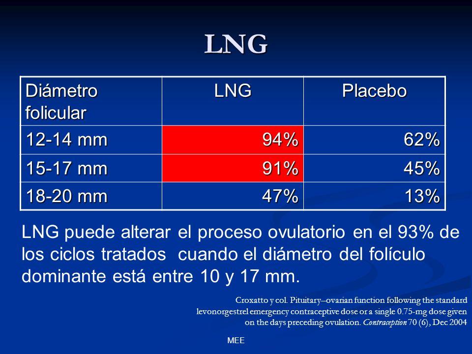 LNG Diámetro folicular LNG Placebo 12-14 mm 94% 62% 15-17 mm 91% 45%