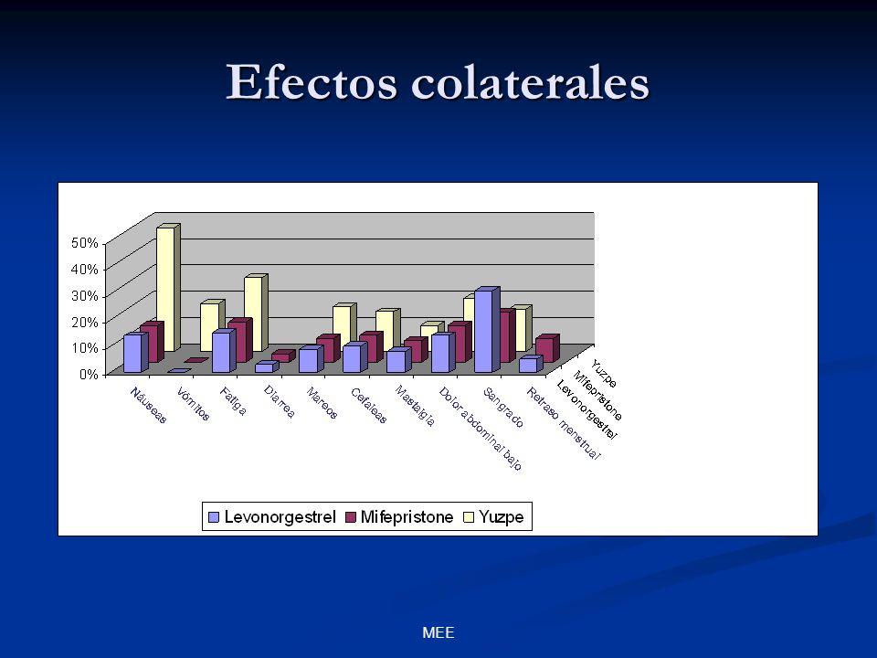 Efectos colaterales MEE