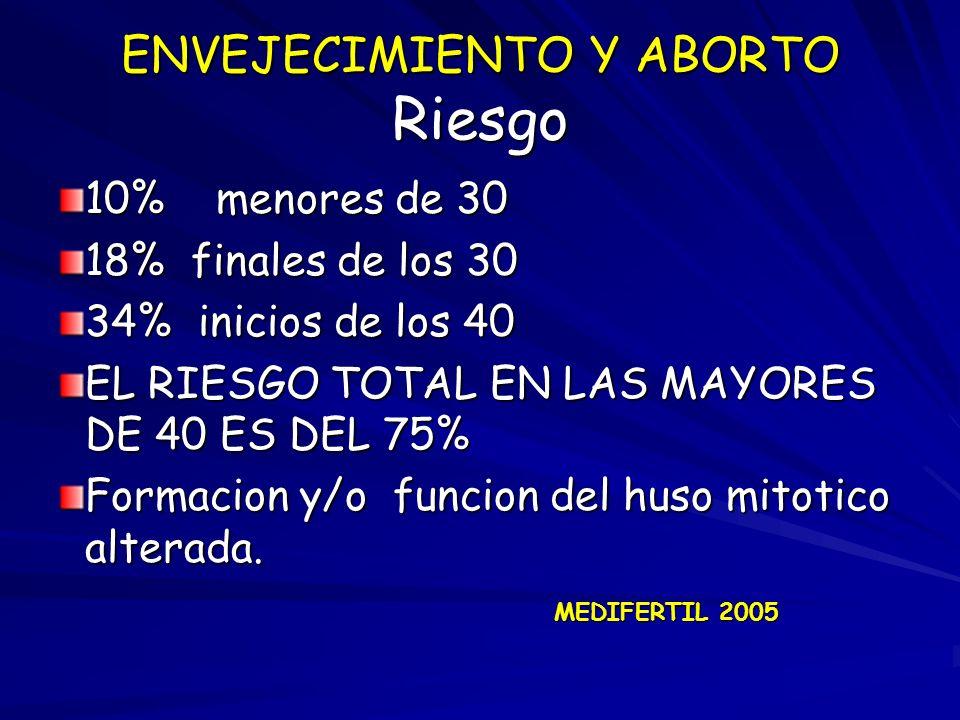 ENVEJECIMIENTO Y ABORTO Riesgo