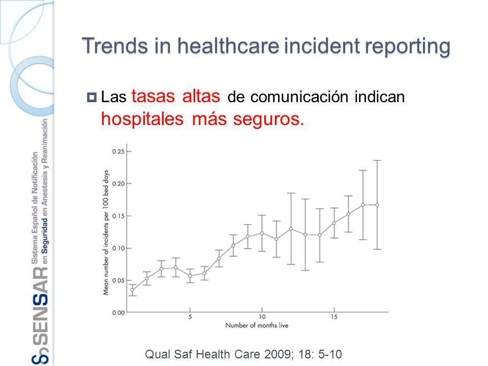 Trends in healthcare incident reporting