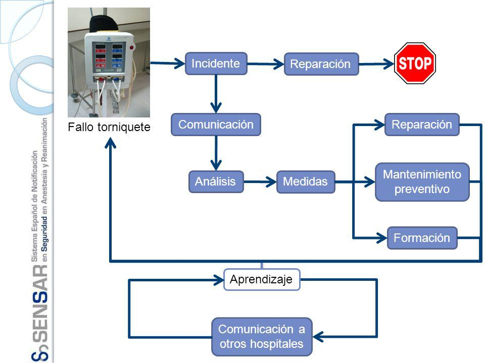 Incidente Reparación Comunicación Reparación Fallo torniquete