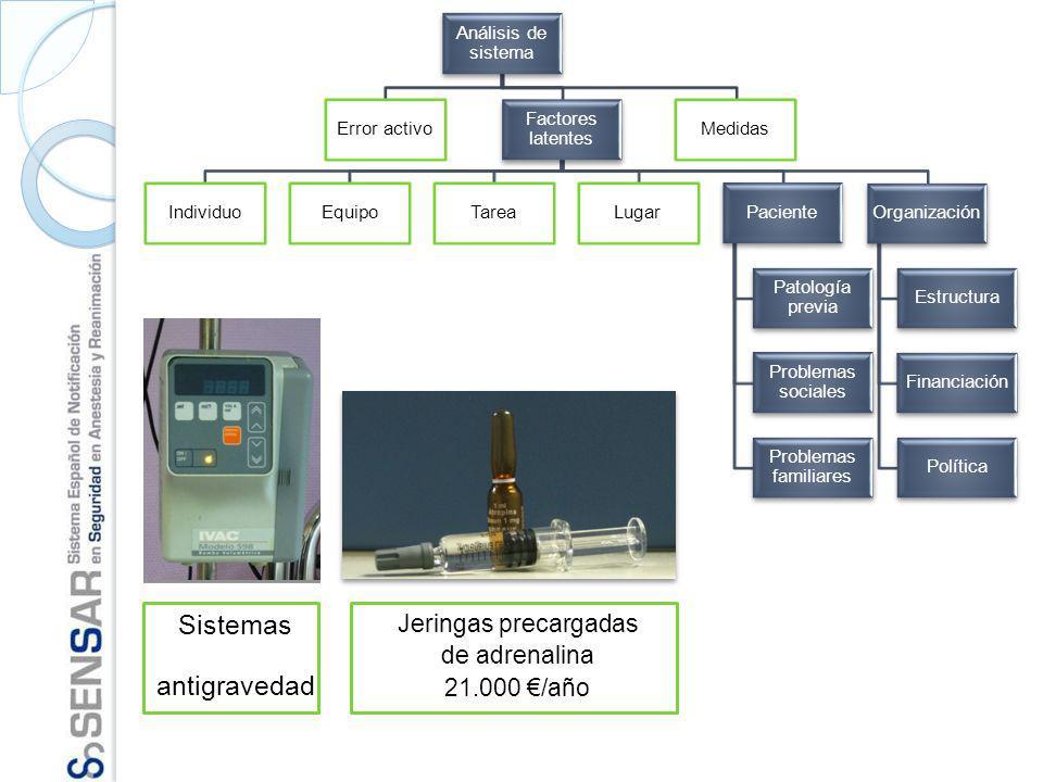 Sistemas antigravedad Jeringas precargadas de adrenalina 21.000 €/año