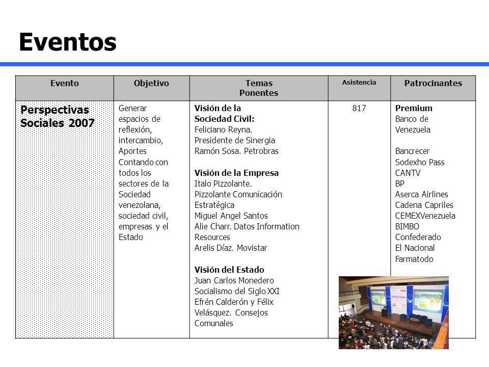 Eventos Perspectivas Sociales 2007 Evento Objetivo Temas Ponentes