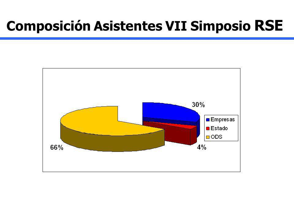 Composición Asistentes VII Simposio RSE