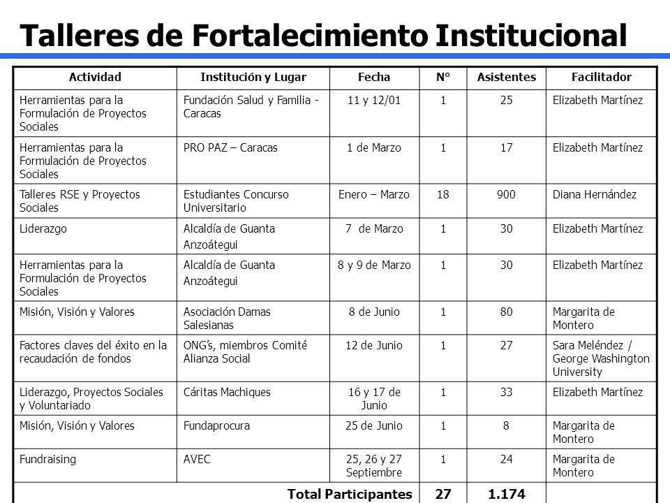 Talleres de Fortalecimiento Institucional