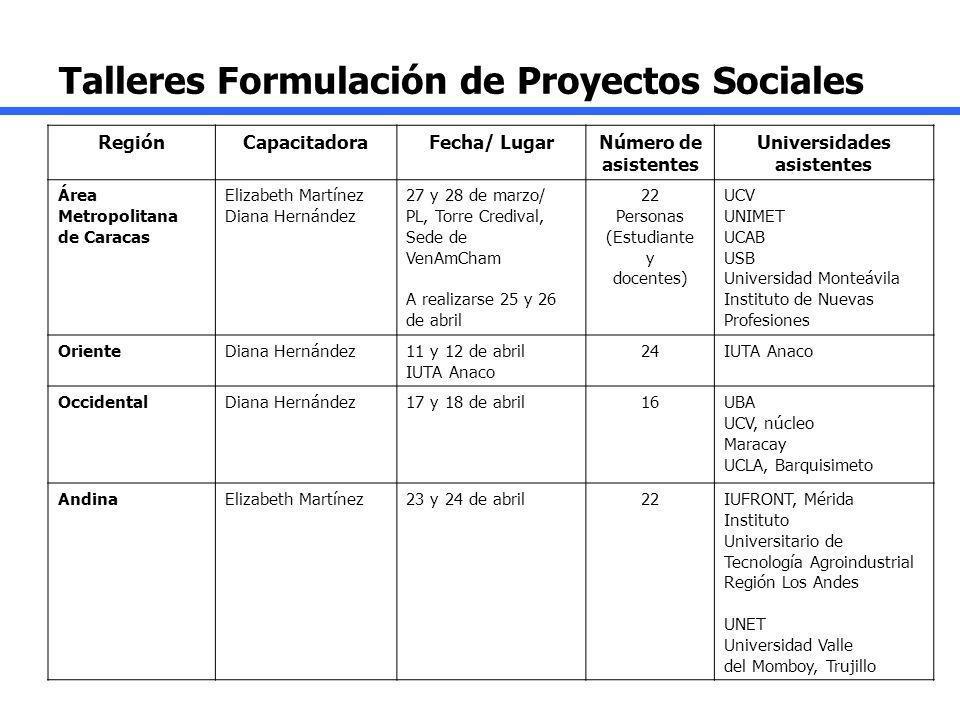 Talleres Formulación de Proyectos Sociales
