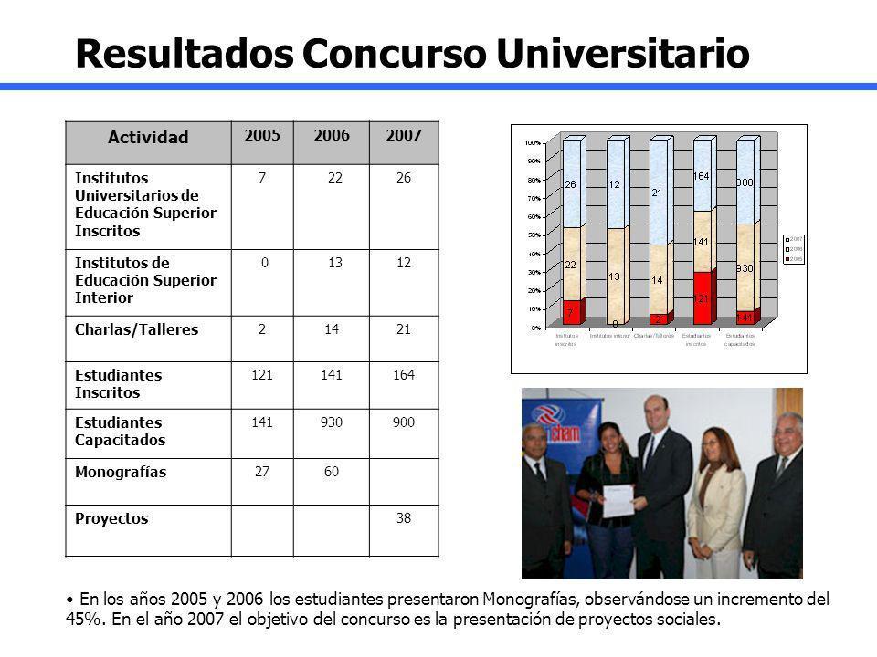 Resultados Concurso Universitario
