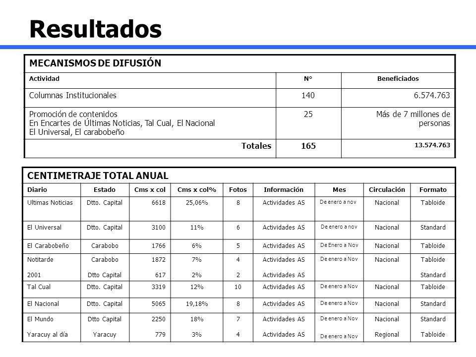 Resultados MECANISMOS DE DIFUSIÓN CENTIMETRAJE TOTAL ANUAL