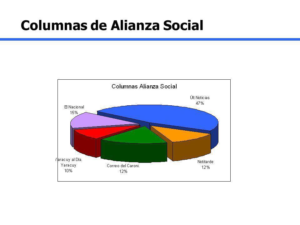 Columnas de Alianza Social
