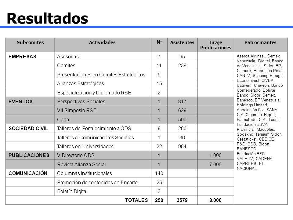 Resultados EMPRESAS Asesorías 7 95 Comités 11 238