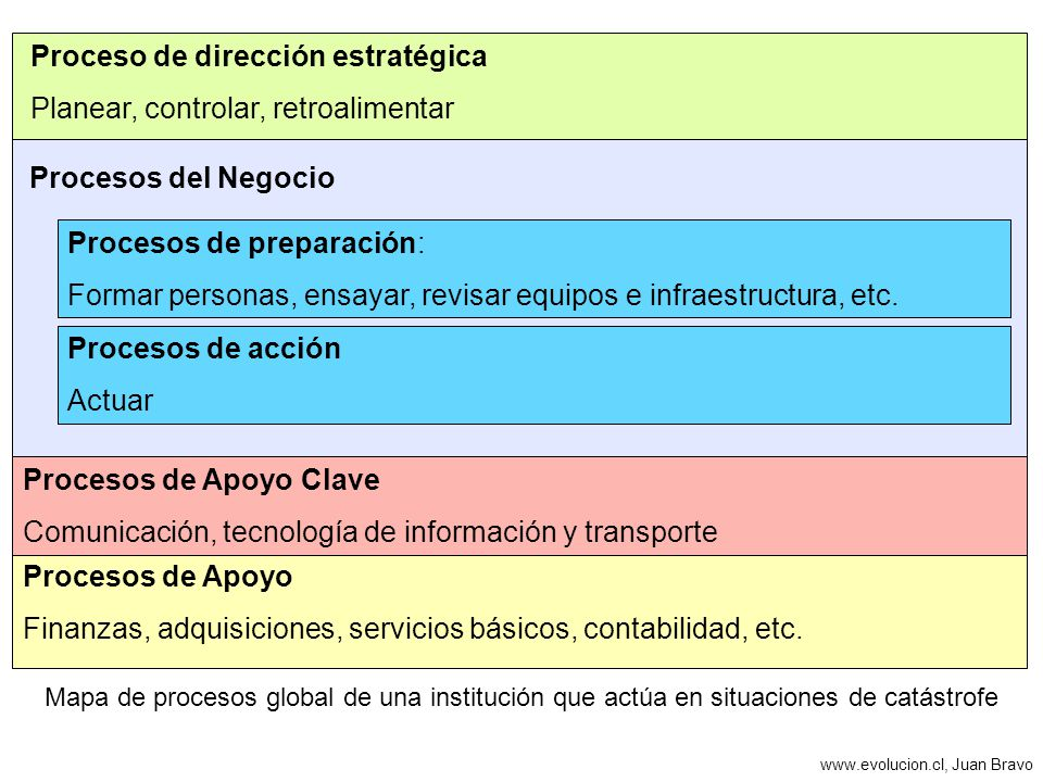 www.evolucion.cl, Juan Bravo