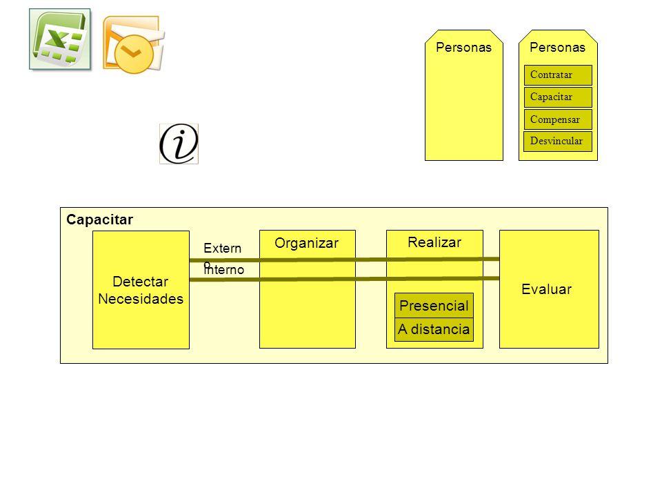 Capacitar Detectar Necesidades Organizar Realizar Evaluar Presencial