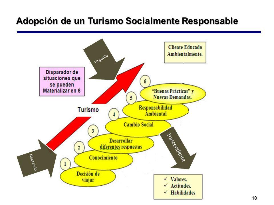 Adopción de un Turismo Socialmente Responsable