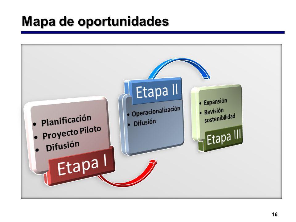 Mapa de oportunidades Expansión Revisión sostenibilidad