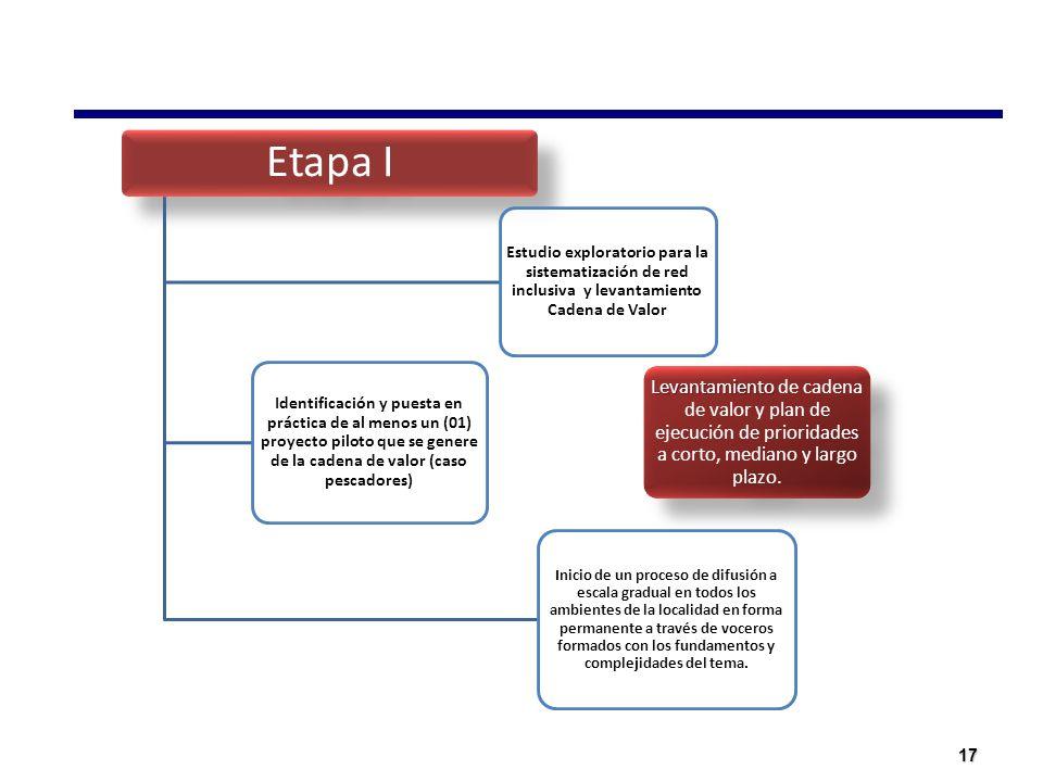 Etapa I Estudio exploratorio para la sistematización de red inclusiva y levantamiento Cadena de Valor.