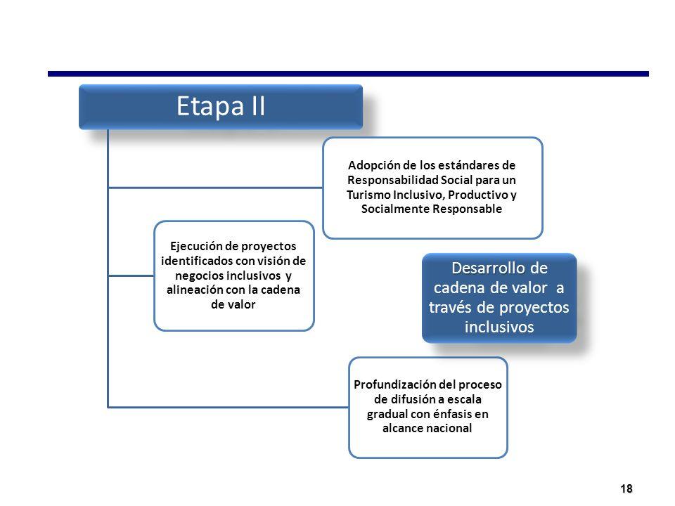 Desarrollo de cadena de valor a través de proyectos inclusivos