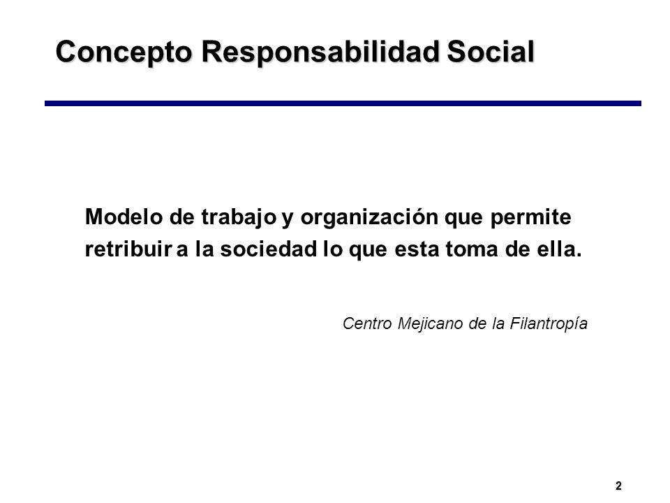 Concepto Responsabilidad Social