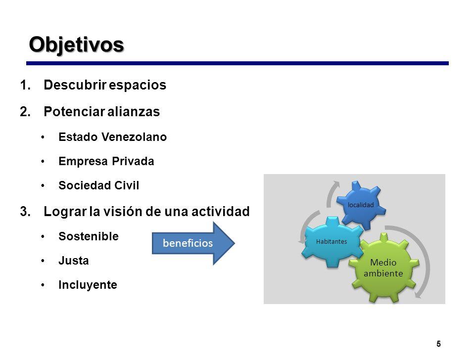 Objetivos Descubrir espacios Potenciar alianzas