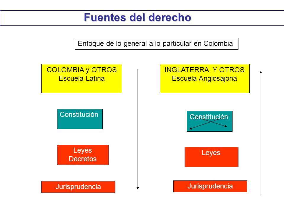 Fuentes del derecho Enfoque de lo general a lo particular en Colombia