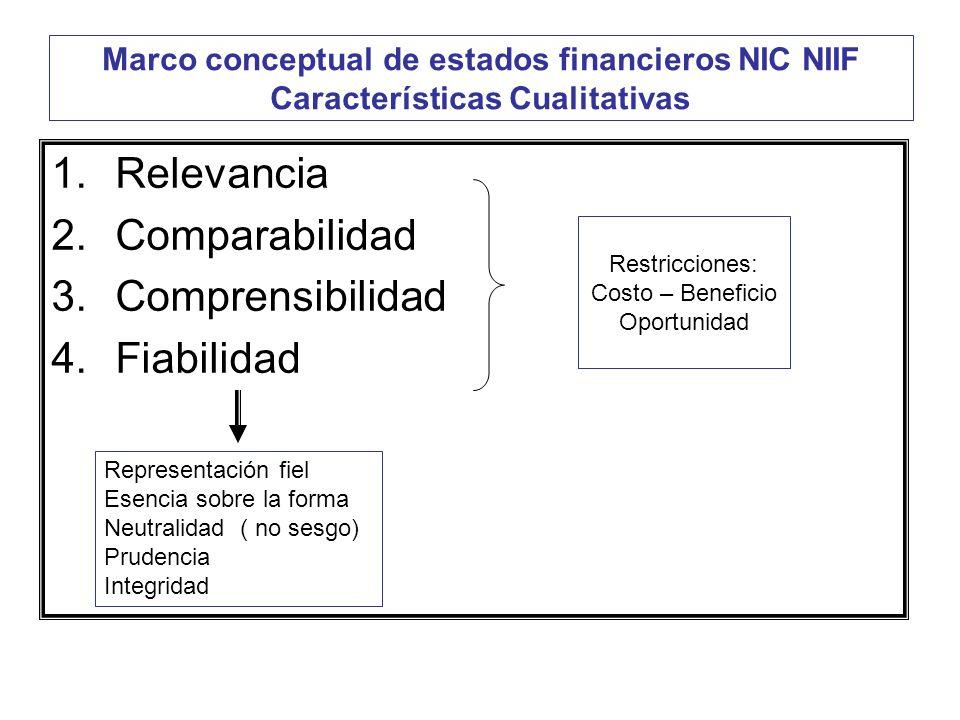 Relevancia Comparabilidad Comprensibilidad Fiabilidad