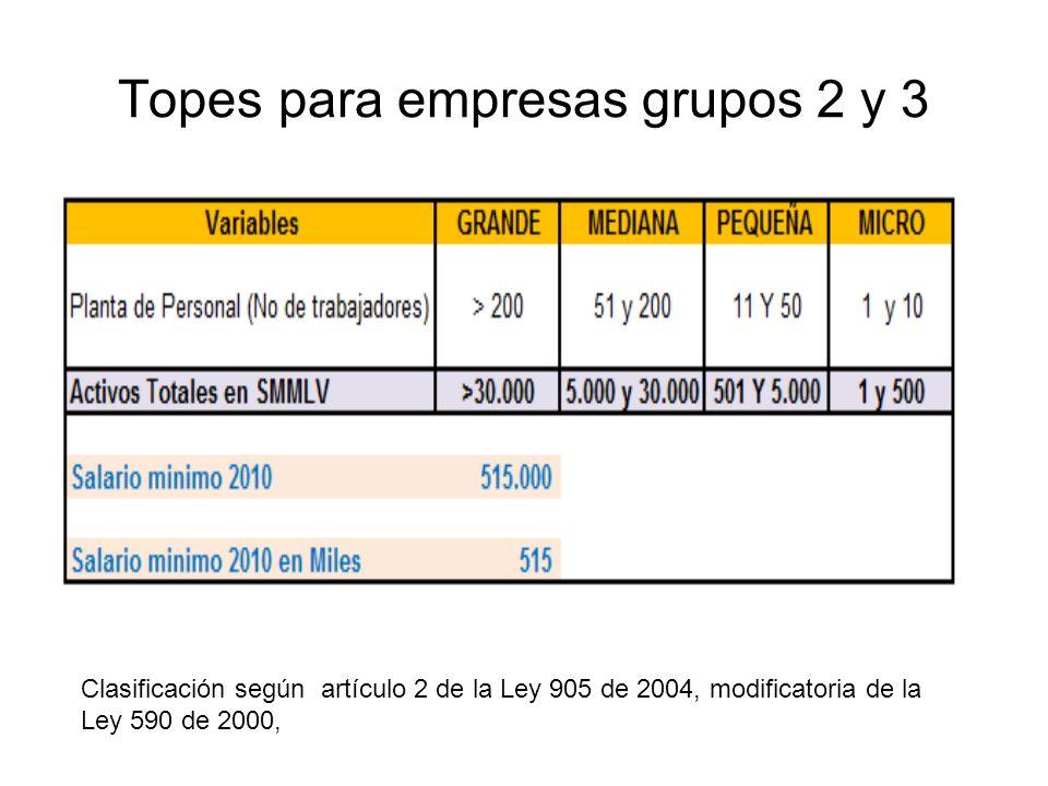 Topes para empresas grupos 2 y 3