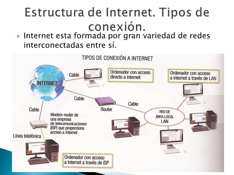Estructura de Internet. Tipos de conexión.