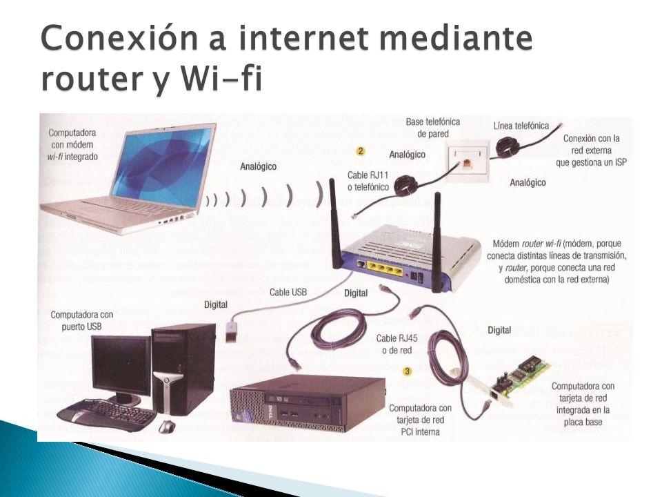 Conexión a internet mediante router y Wi-fi
