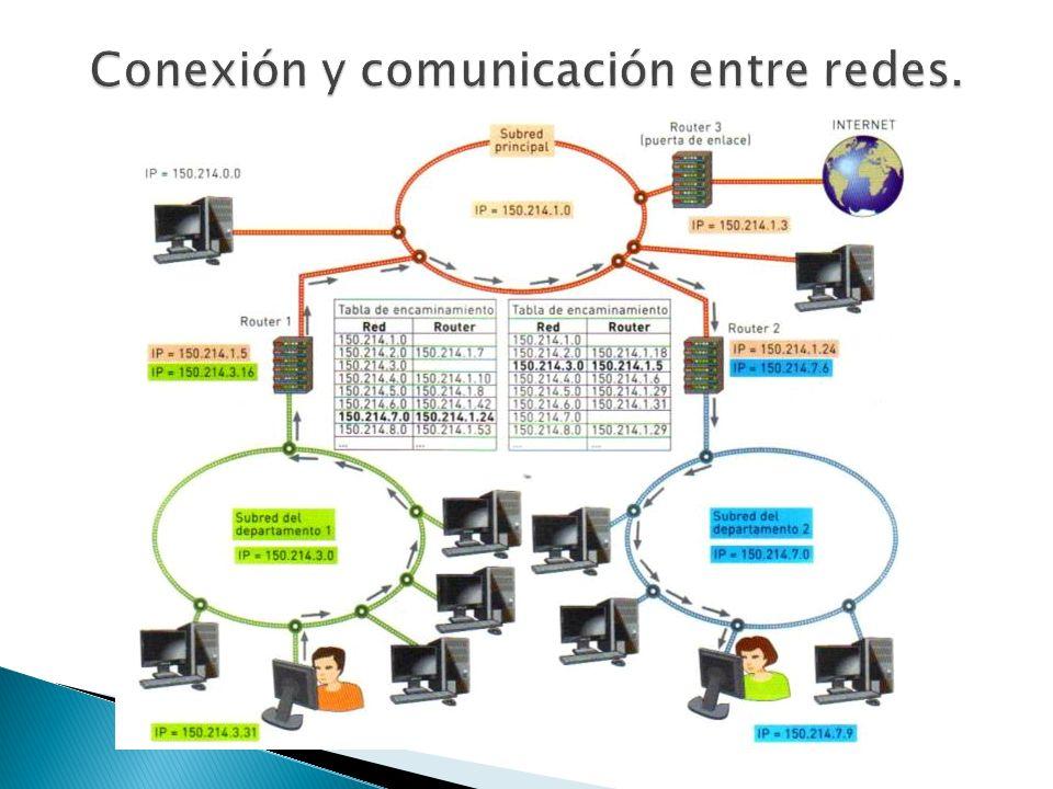 Conexión y comunicación entre redes.