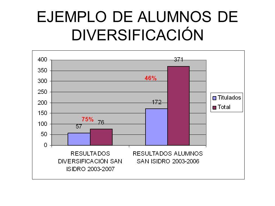 EJEMPLO DE ALUMNOS DE DIVERSIFICACIÓN