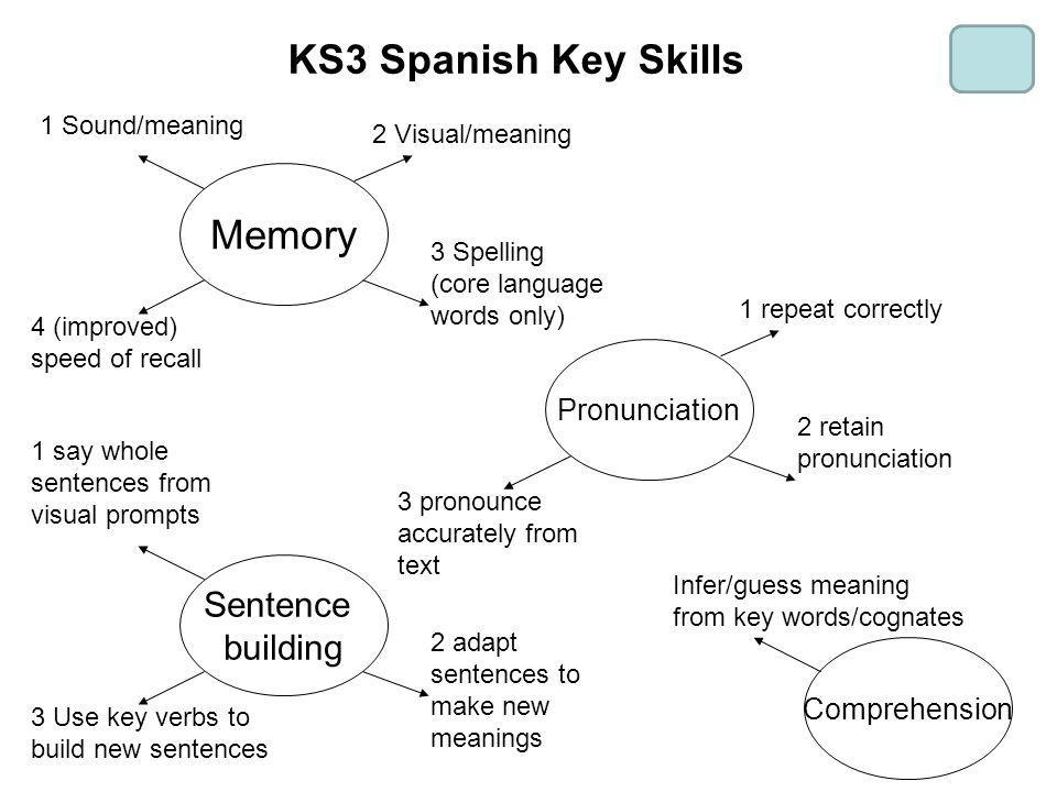 KS3 Spanish Key Skills Memory Sentence building Pronunciation