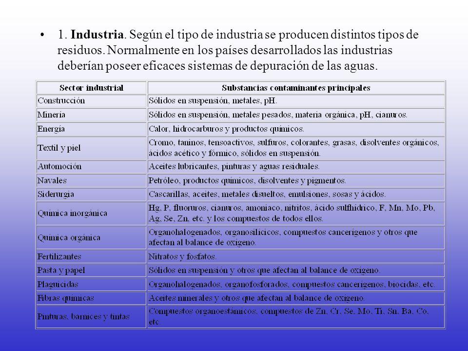 1. Industria.Según el tipo de industria se producen distintos tipos de residuos.