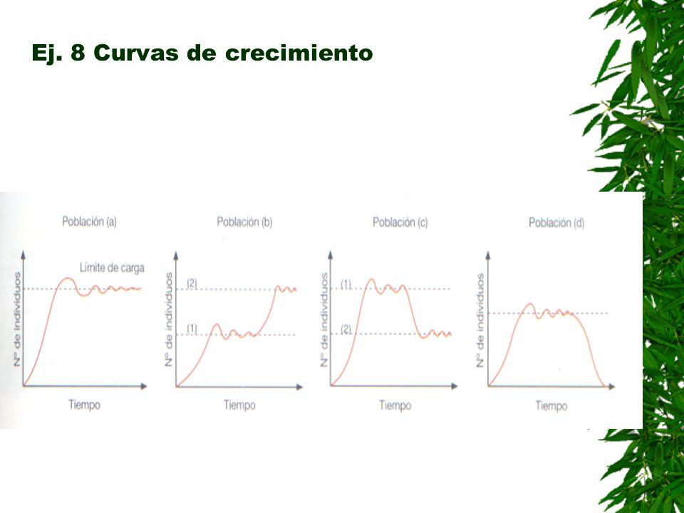 Ej. 8 Curvas de crecimiento