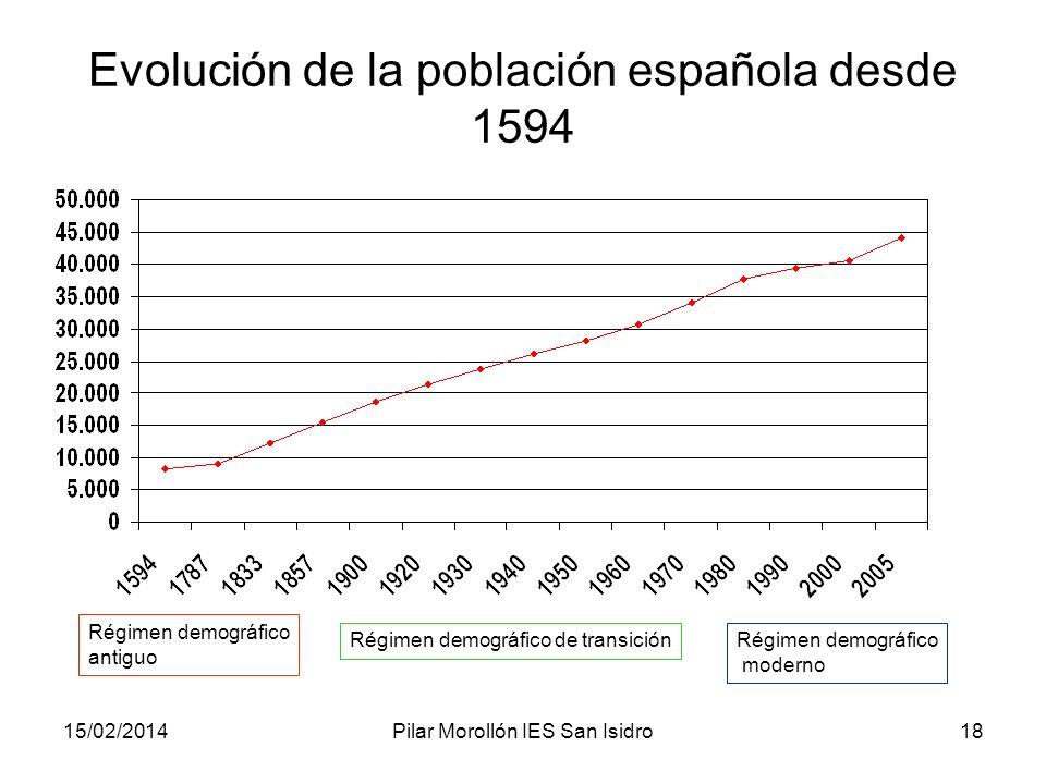 Evolución de la población española desde 1594